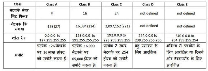 IP-Address-class-in-hindi