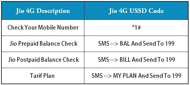 Jio 4G USSD Code