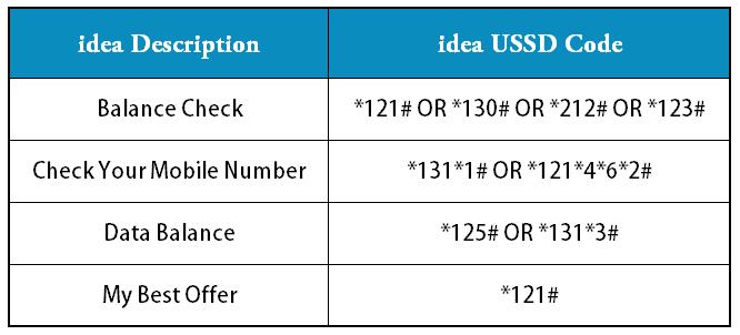 idea USSD Code