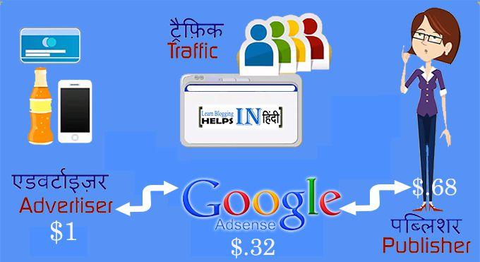 Janiye Google Adsense Kaam Kaise Karta Hai