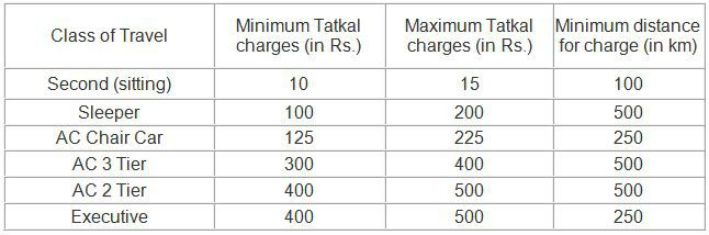 Tatkal E Ticket Charges