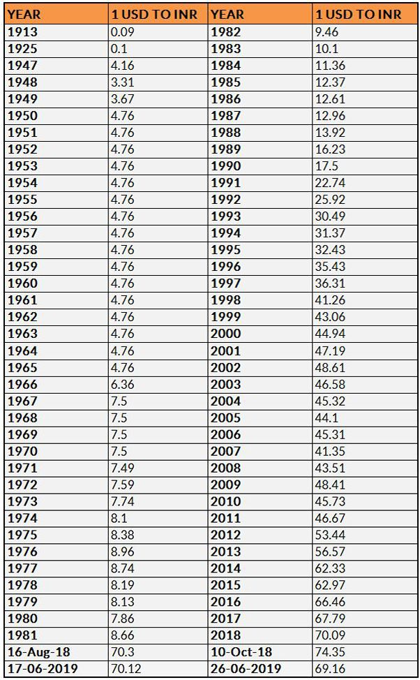 Value of USD to INR from 1947 till date